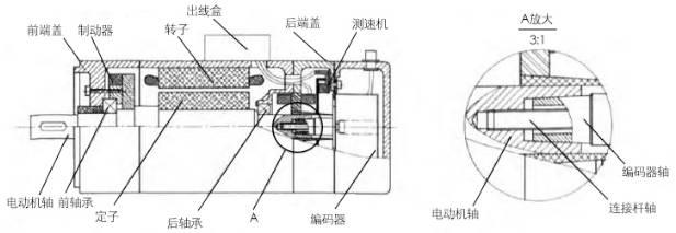 电机转子内部接线图